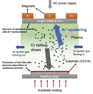 a schematic of the DC magnetron sputtering process